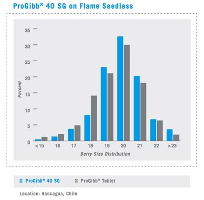 Flame Seedless Bar Graph